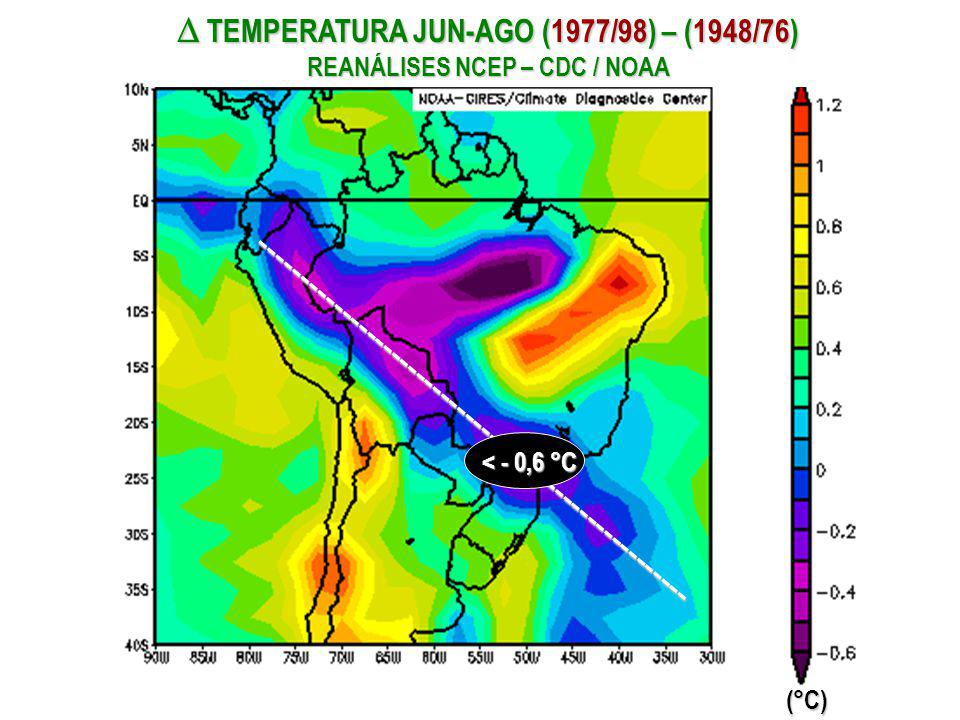 TEMPERATURA JUN-AGO (1977/98) – (1948/76) REANÁLISES NCEP – CDC / NOAA TEMPERATURA JUN-AGO (1977/98) – (1948/76) REANÁLISES NCEP – CDC / NOAA(°C) - - - - - - - - - - - - - - - - - - - - - - - - - - - - - - - - - - - - - - - - - - - - - - - - - - - - < - 0,6 °C