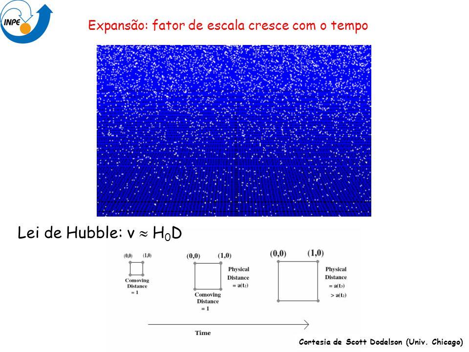 Expansão: fator de escala cresce com o tempo Lei de Hubble: v H 0 D Cortesia de Scott Dodelson (Univ. Chicago)