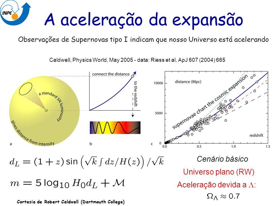 Observações de Supernovas tipo I indicam que nosso Universo está acelerando Caldwell, Physics World, May 2005 - data: Riess et al, ApJ 607 (2004) 665