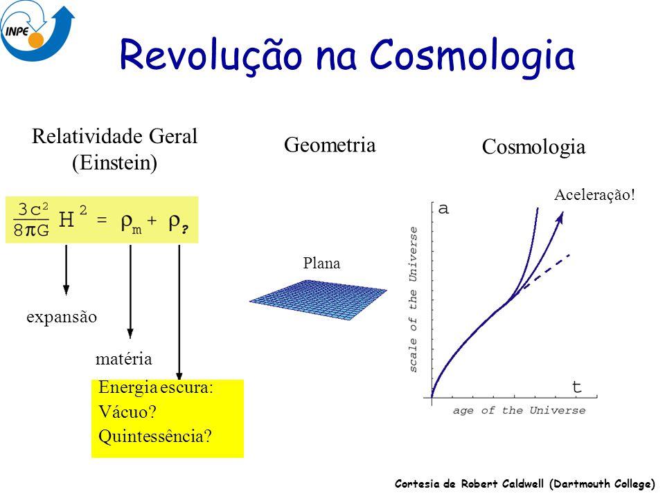 Revolução na Cosmologia Relatividade Geral (Einstein) Geometria Cosmologia expansão matéria Energia escura: Vácuo? Quintessência? Plana Aceleração! Co