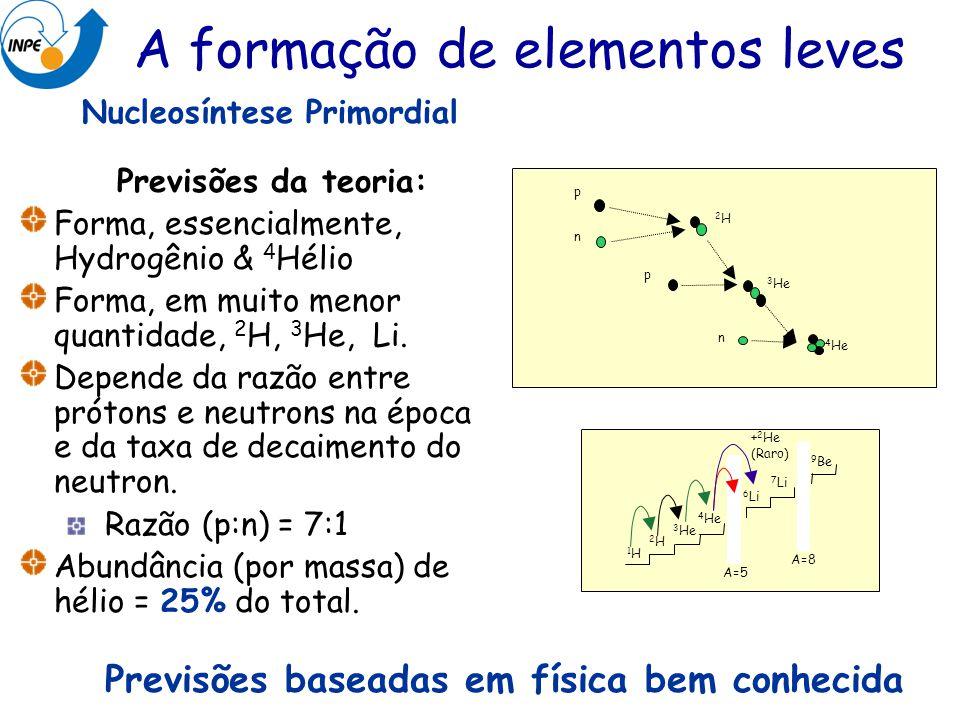 Nucleosíntese Primordial p n 2H 2H p 3 He 4 He n 2H 2H 3 He 6 Li 7 Li 9 Be 1H 1H A=5 A=8 + 2 He (Raro) Previsões baseadas em física bem conhecida Prev