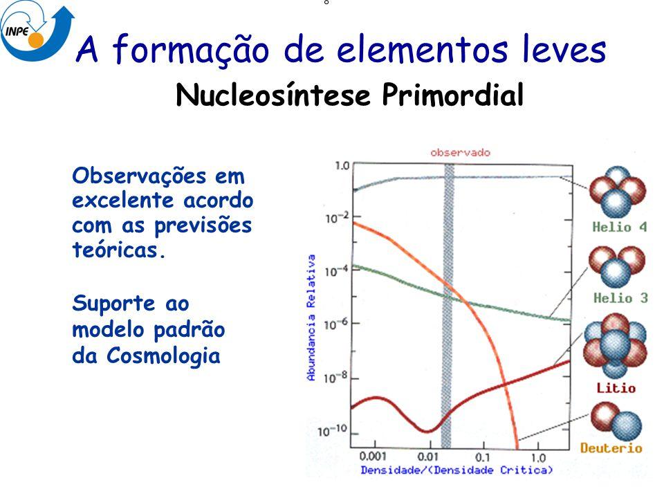 A formação de elementos leves Nucleosíntese Primordial Região permitida Observações em excelente acordo com as previsões teóricas. Suporte ao modelo p