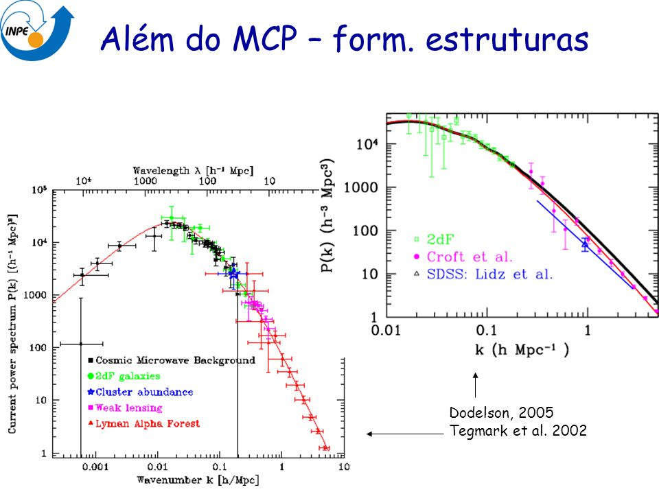 Além do MCP – form. estruturas Dodelson, 2005 Tegmark et al. 2002