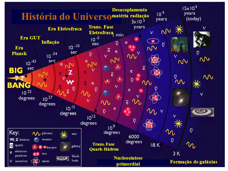 História do Universo Era GUT Era Planck Inflação Era Eletrofraca Trans. Fase Eletrofraca Trans. Fase Quark-Hádron Nucleosíntese primordial Desacoplame