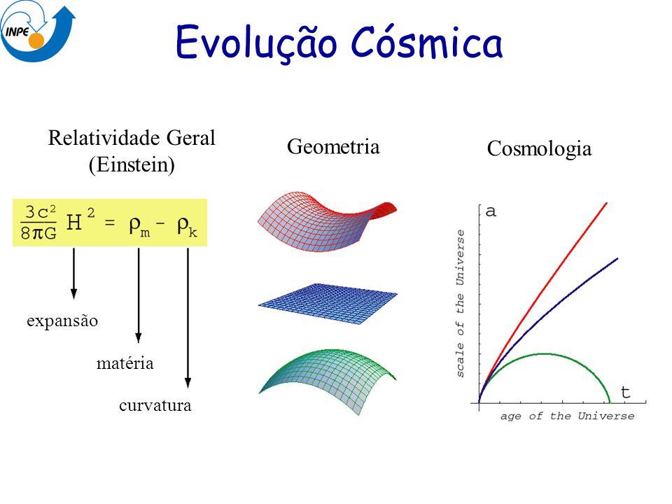 Evolução Cósmica Relatividade Geral (Einstein) Geometria Cosmologia expansão matéria curvatura