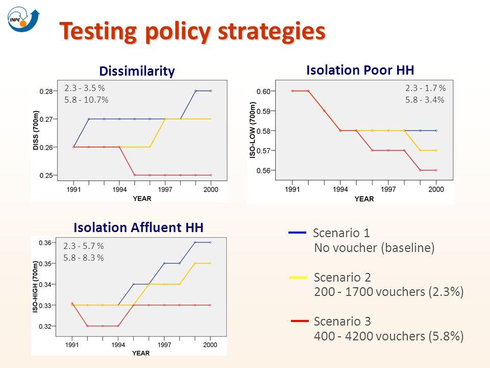 Testing policy strategies Scenario 1 No voucher (baseline) Scenario 2 200 - 1700 vouchers (2.3%) Scenario 3 400 - 4200 vouchers (5.8%) Dissimilarity I