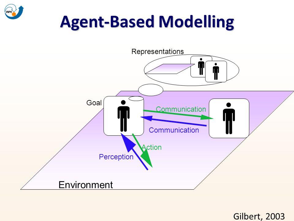 Agent-Based Modelling Goal Environment Representations Communication Action Perception Communication Gilbert, 2003