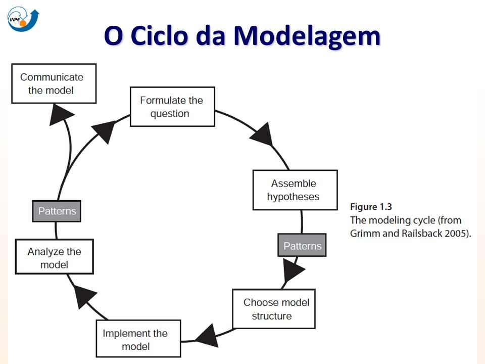 O Ciclo da Modelagem