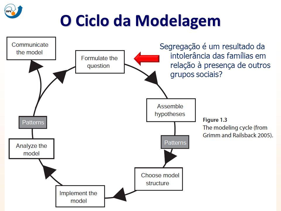 O Ciclo da Modelagem Segregação é um resultado da intolerância das famílias em relação à presença de outros grupos sociais?