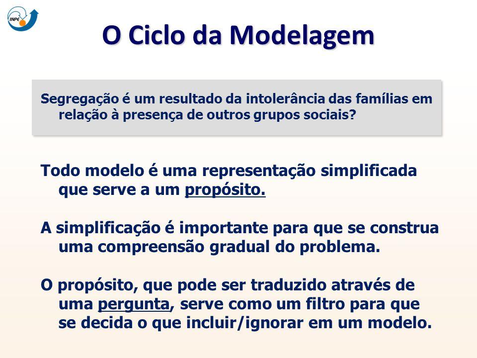 O Ciclo da Modelagem Segregação é um resultado da intolerância das famílias em relação à presença de outros grupos sociais? Todo modelo é uma represen