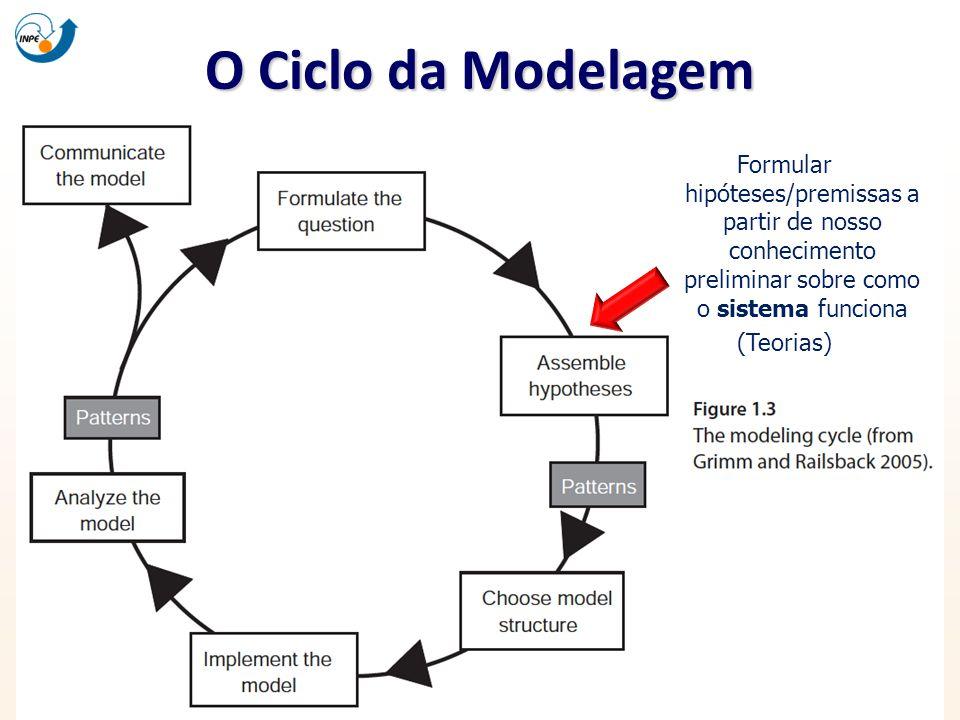 O Ciclo da Modelagem Formular hipóteses/premissas a partir de nosso conhecimento preliminar sobre como o sistema funciona (Teorias)