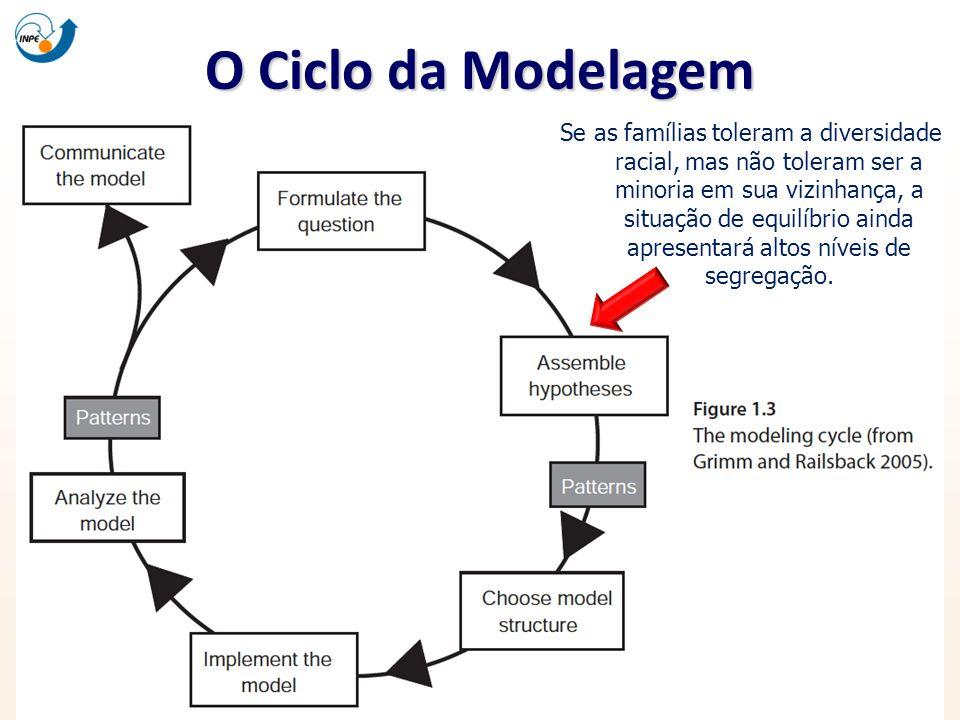 O Ciclo da Modelagem Se as famílias toleram a diversidade racial, mas não toleram ser a minoria em sua vizinhança, a situação de equilíbrio ainda apre