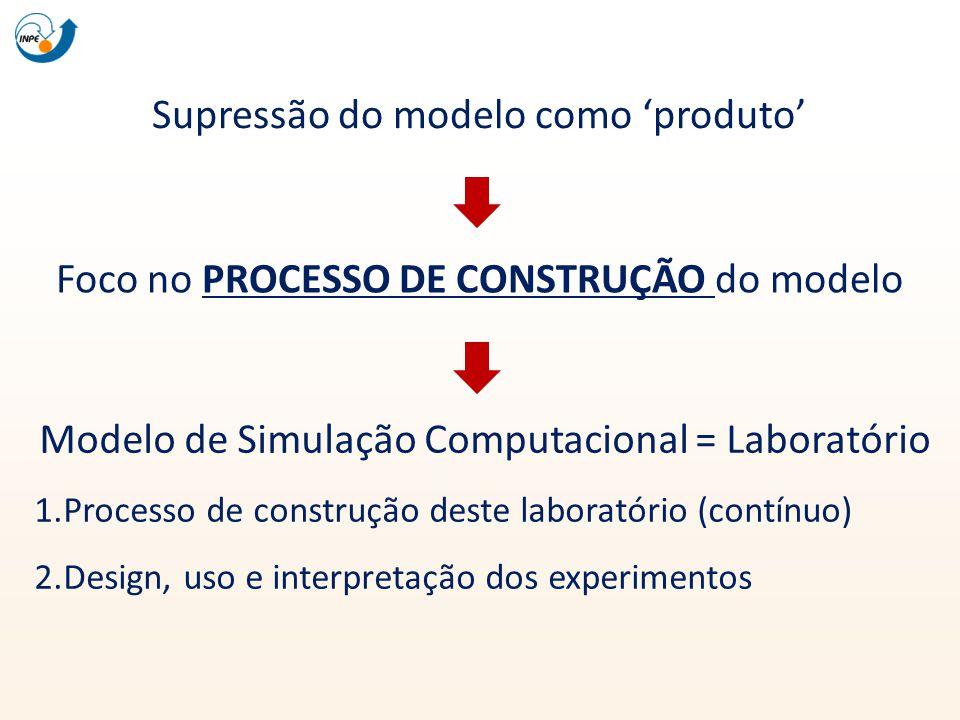 Supressão do modelo como produto Foco no PROCESSO DE CONSTRUÇÃO do modelo Modelo de Simulação Computacional = Laboratório 1.Processo de construção des