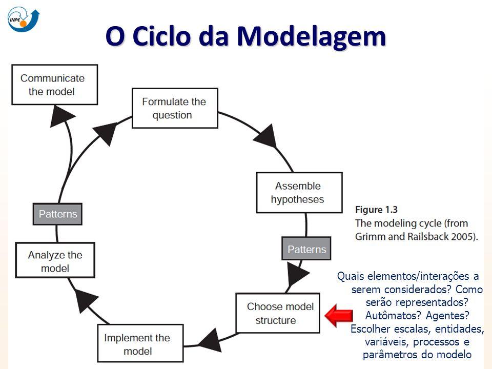 O Ciclo da Modelagem Quais elementos/interações a serem considerados? Como serão representados? Autômatos? Agentes? Escolher escalas, entidades, variá