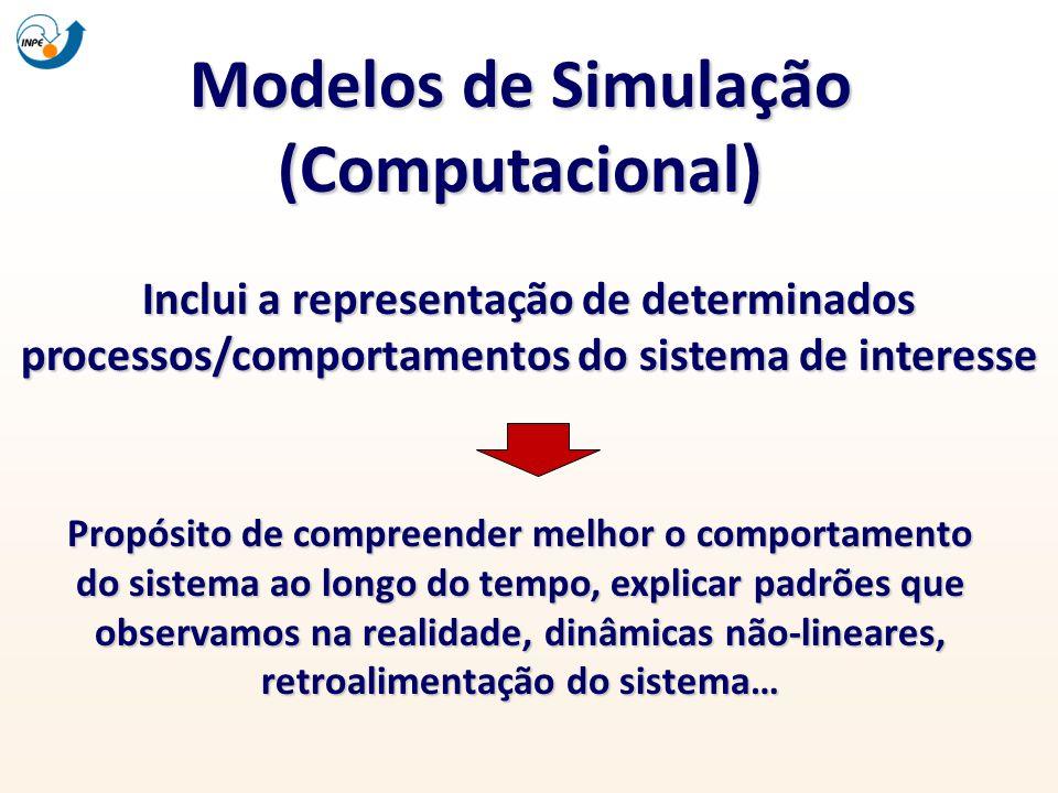 Modelos de Simulação (Computacional) Inclui a representação de determinados processos/comportamentos do sistema de interesse Propósito de compreender