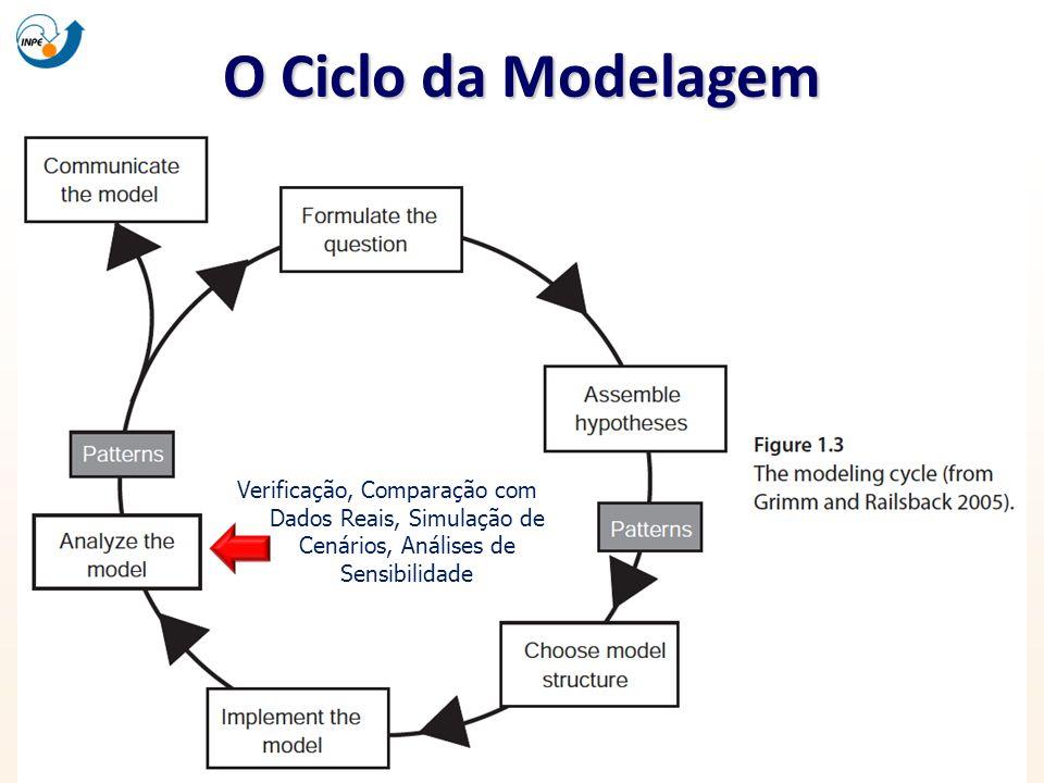 O Ciclo da Modelagem Verificação, Comparação com Dados Reais, Simulação de Cenários, Análises de Sensibilidade