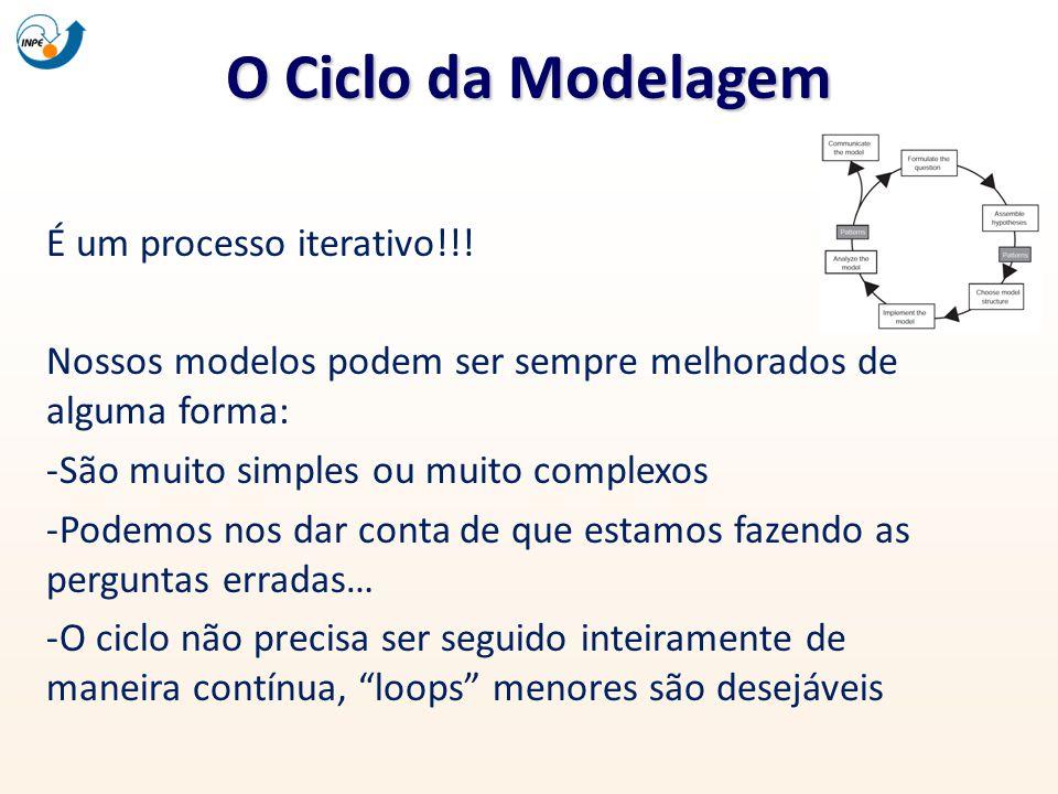 É um processo iterativo!!! Nossos modelos podem ser sempre melhorados de alguma forma: -São muito simples ou muito complexos -Podemos nos dar conta de