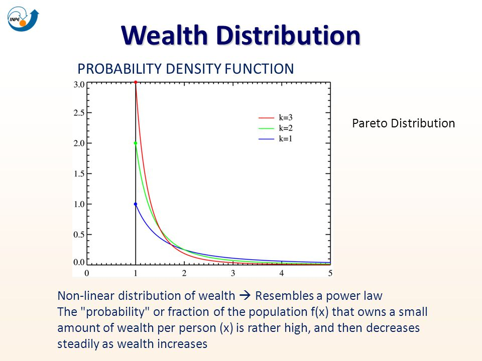Wealth Distribution Non-linear distribution of wealth Resembles a power law The