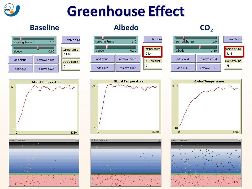 Greenhouse Effect BaselineAlbedoCO 2