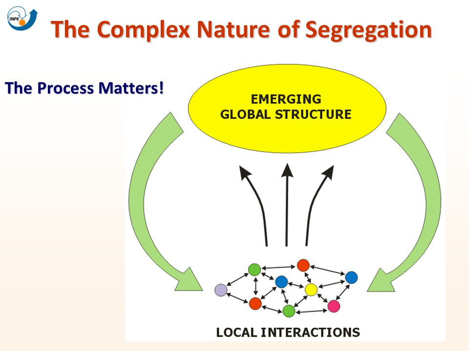 The Complex Nature of Segregation The Process Matters!