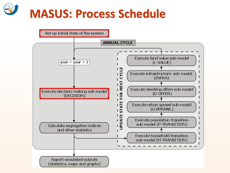 MASUS: Process Schedule MASUS: Process Schedule