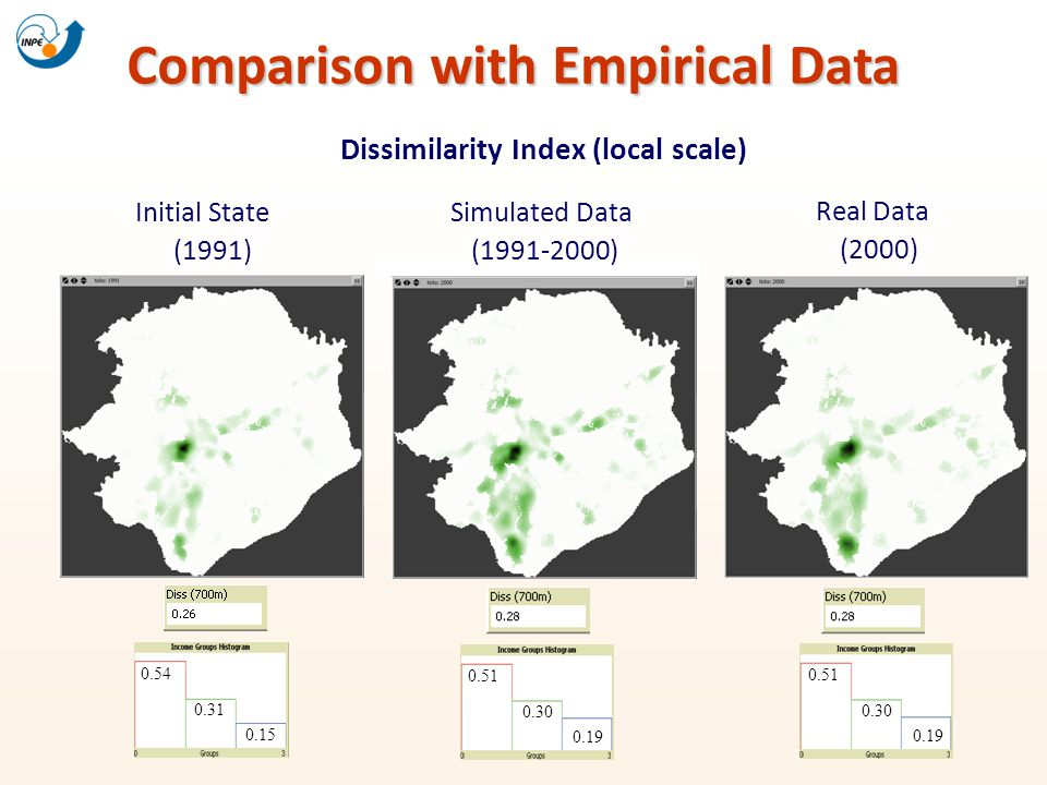 Comparison with Empirical Data Dissimilarity Index (local scale) Initial State (1991) Simulated Data (1991-2000) Real Data (2000) 0.54 0.31 0.15 0.51