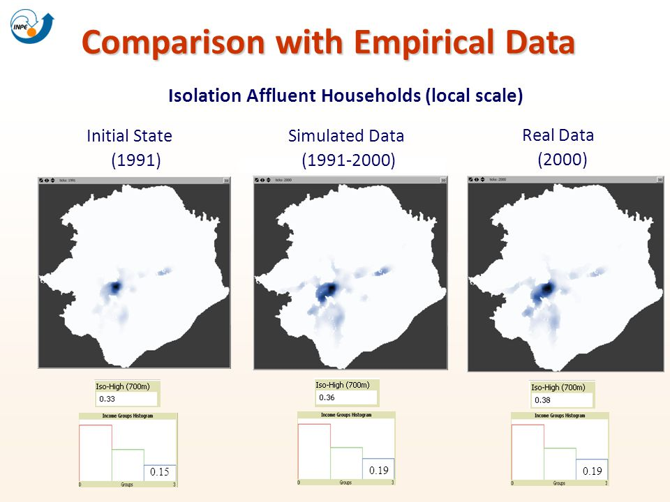 Comparison with Empirical Data Isolation Affluent Households (local scale) Initial State (1991) Real Data (2000) 0.15 0.19 Simulated Data (1991-2000)