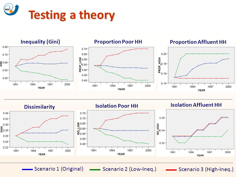 Testing a theory Inequality (Gini) Proportion Poor HH Proportion Affluent HH Scenario 1 (Original) Scenario 2 (Low-Ineq.) Scenario 3 (High-Ineq.) Diss