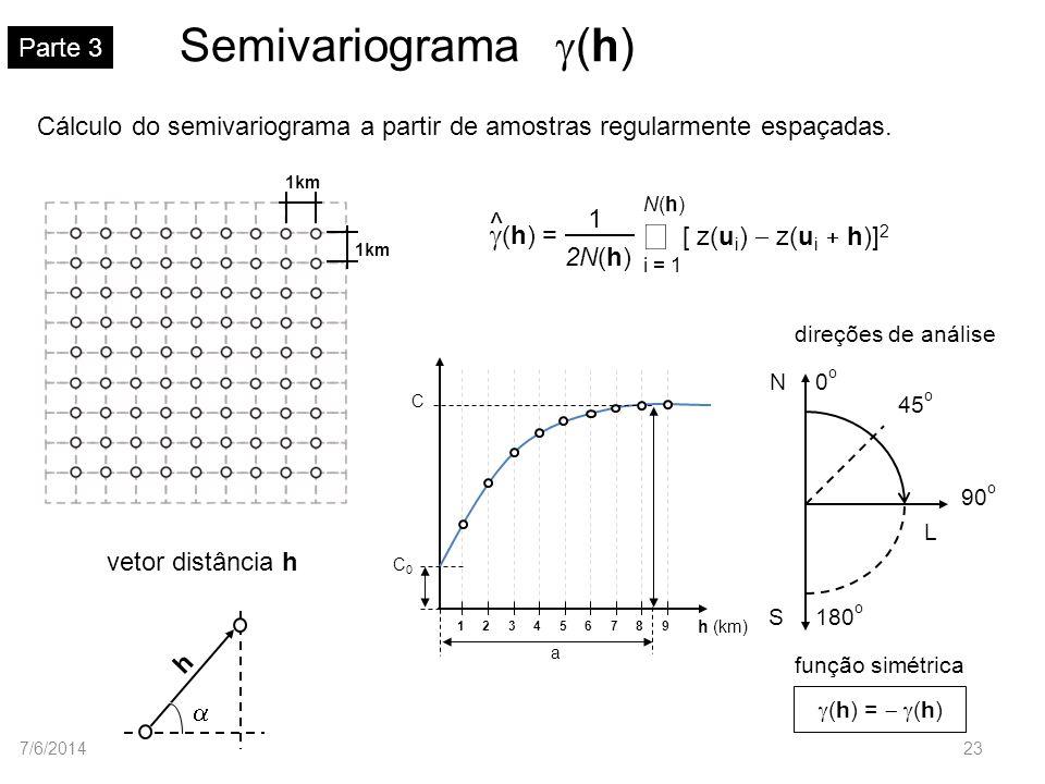 Semivariograma (h) Parte 3 Cálculo do semivariograma a partir de amostras regularmente espaçadas. h vetor distância h [ z(u i ) z(u i h)] 2 2N(h) 1 i