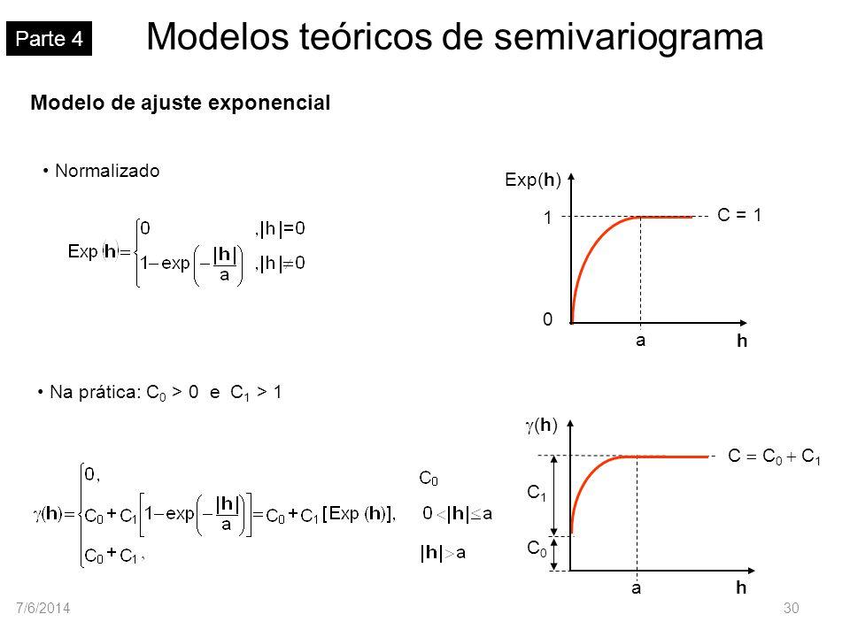 Modelos teóricos de semivariograma Parte 4 Modelo de ajuste exponencial Normalizado Na prática: C 0 > 0 e C 1 > 1 Exp(h) h a 1 0 C = 1 C0C0 h a (h) C1