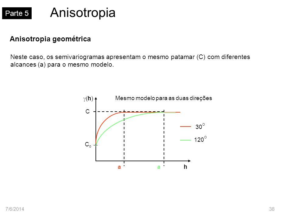 Anisotropia Parte 5 Neste caso, os semivariogramas apresentam o mesmo patamar (C) com diferentes alcances (a) para o mesmo modelo. (h) Mesmo modelo pa