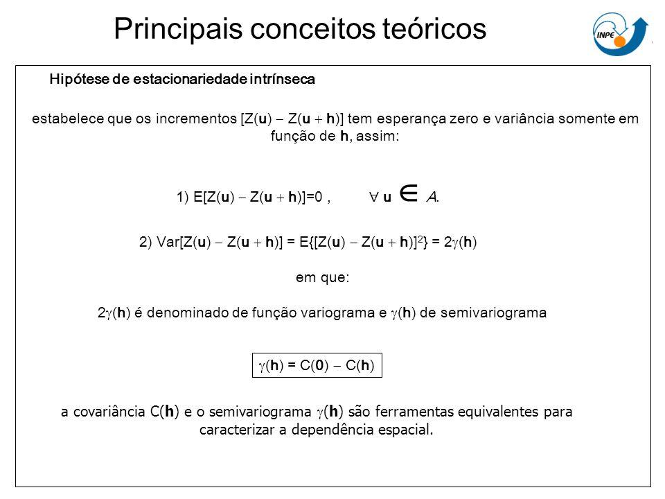 Principais conceitos teóricos Hipótese de estacionariedade intrínseca 1) E[Z(u) Z(u h)]=0, u A. 2) Var[Z(u) Z(u h)] = E{[Z(u) Z(u h)] 2 } = 2 (h) em q