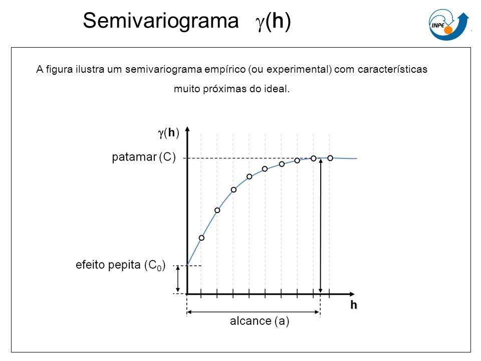 Semivariograma (h) A figura ilustra um semivariograma empírico (ou experimental) com características muito próximas do ideal.