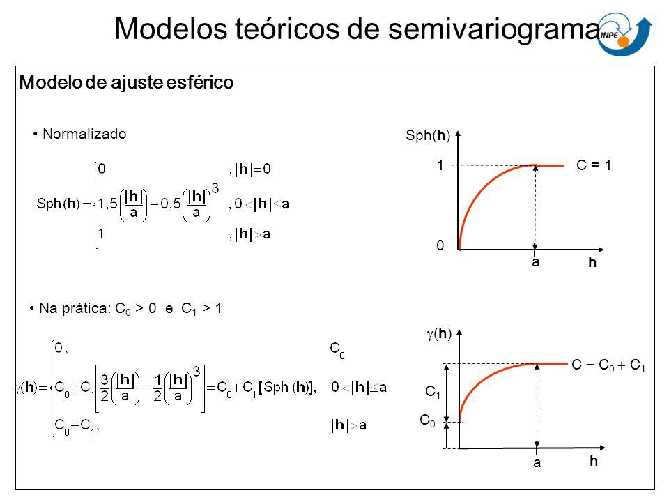 Modelos teóricos de semivariograma Modelo de ajuste esférico Sph(h) h a 1 0 C = 1 C0C0 h (h) C1C1 C C 0 C 1 a Normalizado Na prática: C 0 > 0 e C 1 >