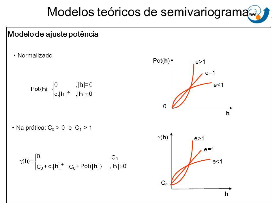 Modelos teóricos de semivariograma Modelo de ajuste potência Normalizado Na prática: C 0 > 0 e C 1 > 1 Pot(h)h 0 e<1 e=1 e>1 h (h) e<1 e=1 e>1 C0C0