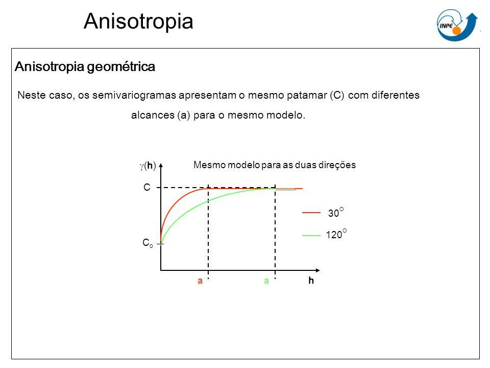 Anisotropia Neste caso, os semivariogramas apresentam o mesmo patamar (C) com diferentes alcances (a) para o mesmo modelo. (h) Mesmo modelo para as du