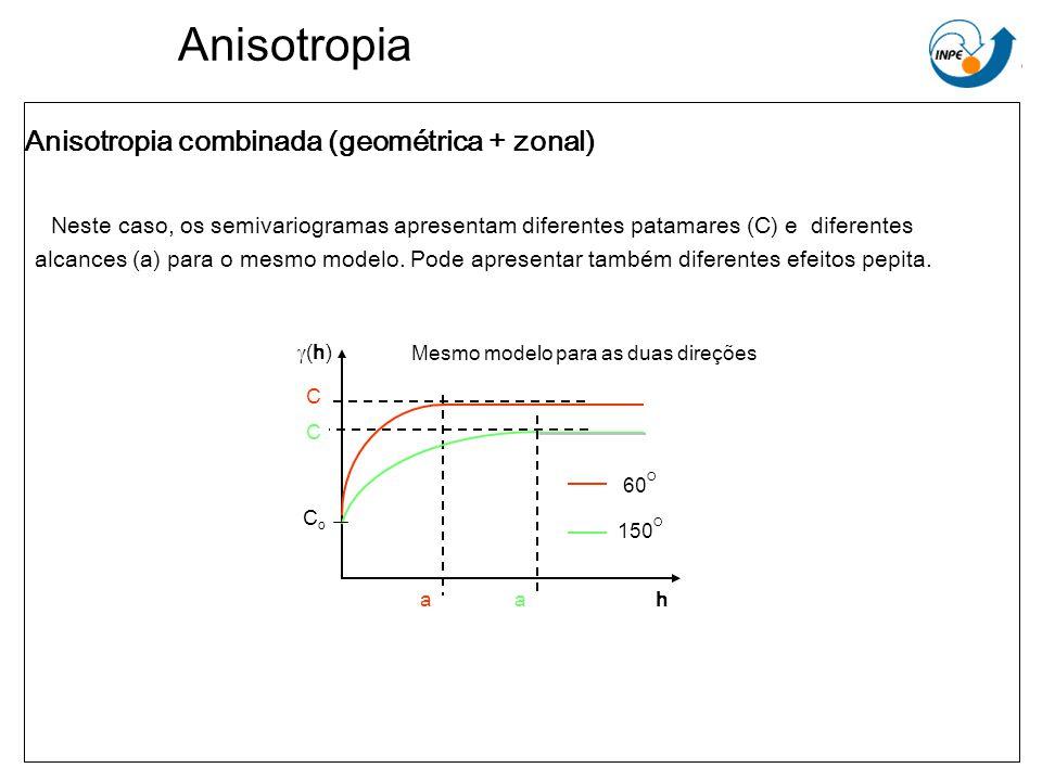 Anisotropia Anisotropia combinada (geométrica + zonal) Neste caso, os semivariogramas apresentam diferentes patamares (C) e diferentes alcances (a) pa