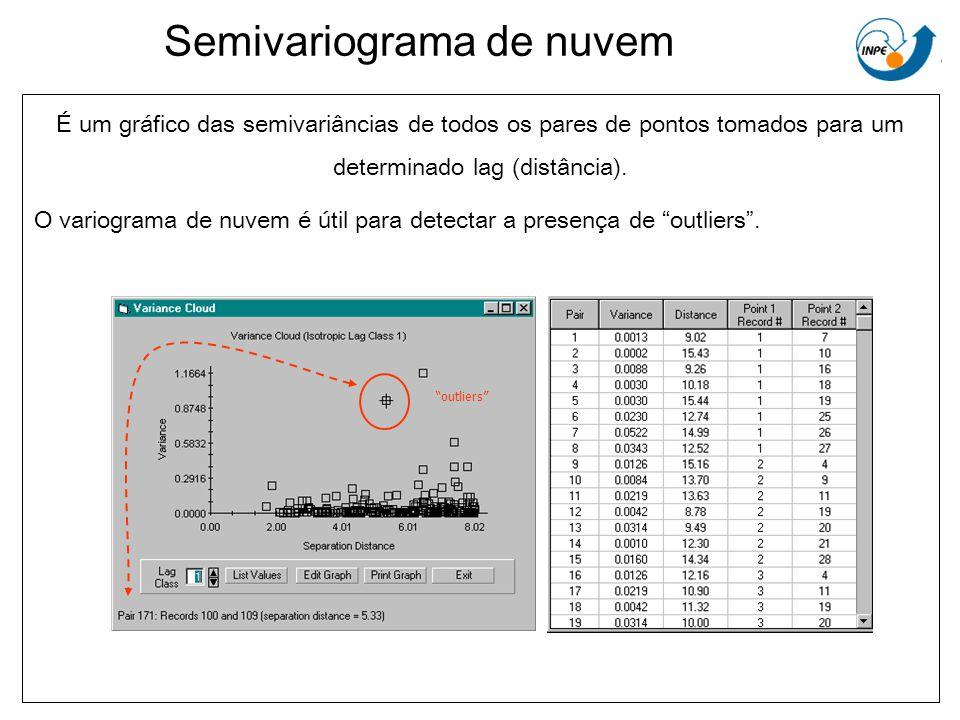 Semivariograma de nuvem outliers É um gráfico das semivariâncias de todos os pares de pontos tomados para um determinado lag (distância). O variograma