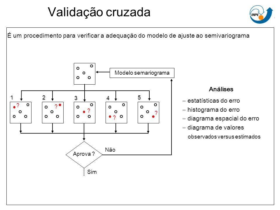 Validação cruzada É um procedimento para verificar a adequação do modelo de ajuste ao semivariograma Aprova ? Modelo semariograma Sim Não ? ? ? ? ? 1