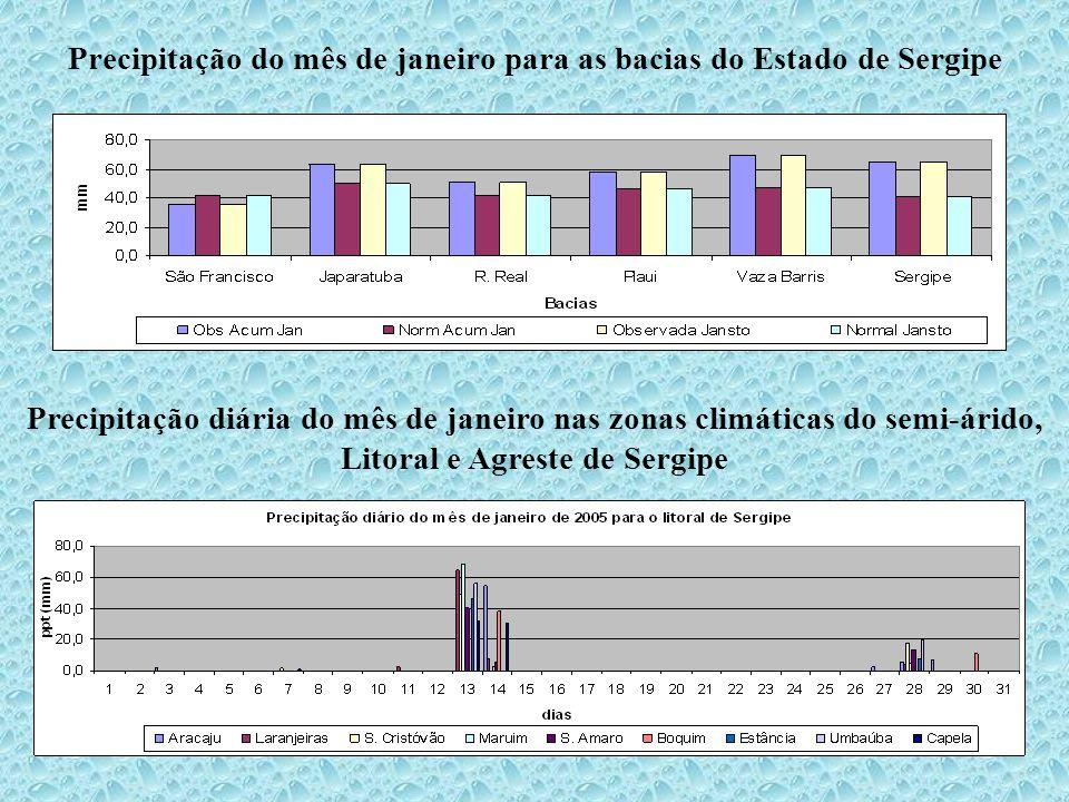 Precipitação do mês de janeiro para as bacias do Estado de Sergipe Precipitação diária do mês de janeiro nas zonas climáticas do semi-árido, Litoral e Agreste de Sergipe