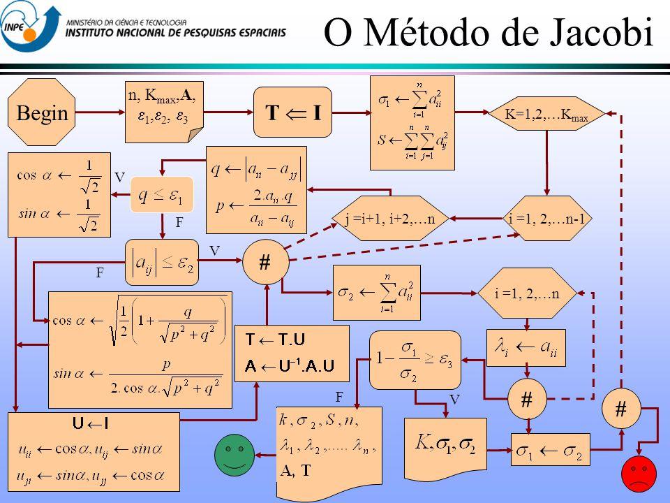 n, K max,A, 1, 2, 3 Begin T I K=1,2,…K max i =1, 2,…n-1 j =i+1, i+2,…n F V F V i =1, 2,…n # # # V F