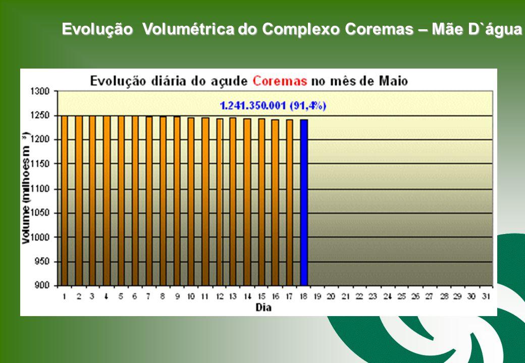 Evolução Volumétrica do Complexo Coremas – Mãe D`água