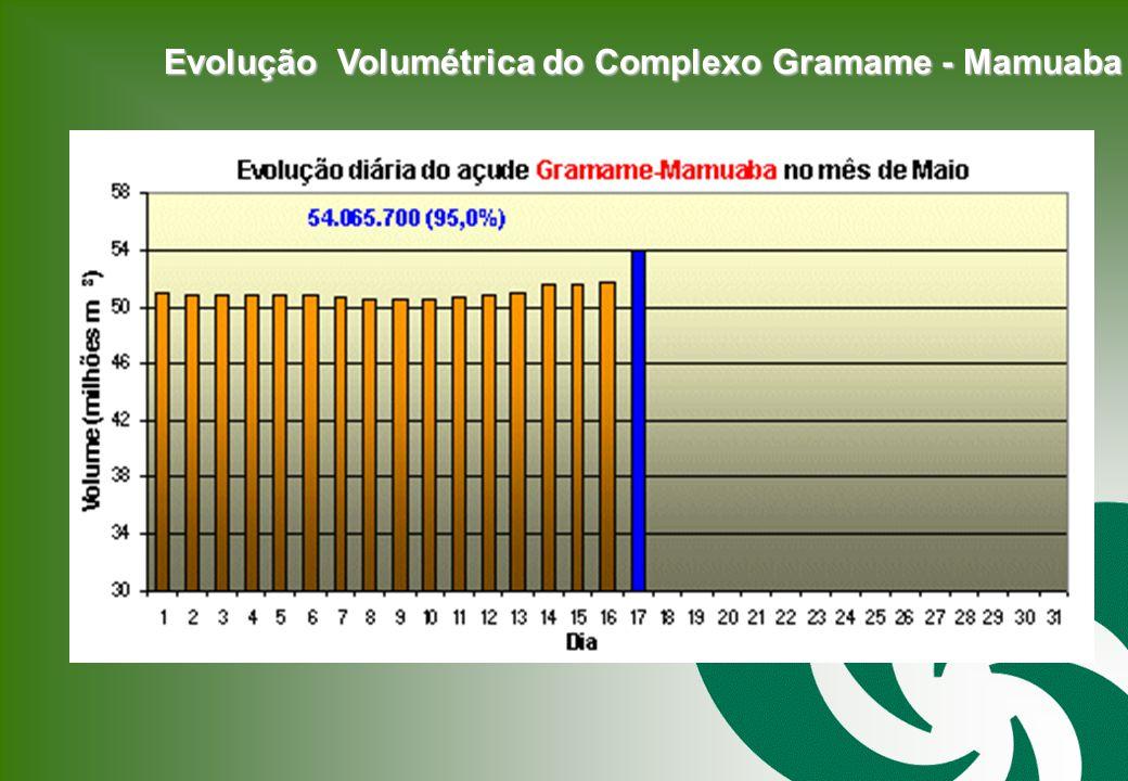 Evolução Volumétrica do Complexo Gramame - Mamuaba