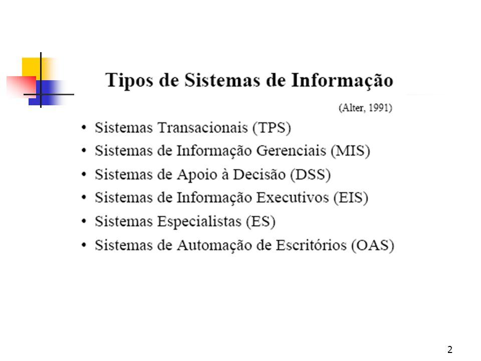 1 Universidade São Marcos Curso: Gestão de Negócios Internacionais Disciplina: Administração de Sistemas de Informação Prof.: Ijar M. da Fonseca