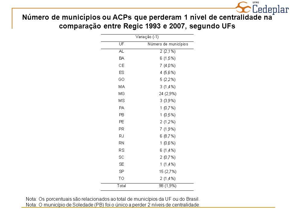 Número de municípios ou ACPs que perderam 1 nível de centralidade na comparação entre Regic 1993 e 2007, segundo UFs Nota: Os porcentuais são relacion