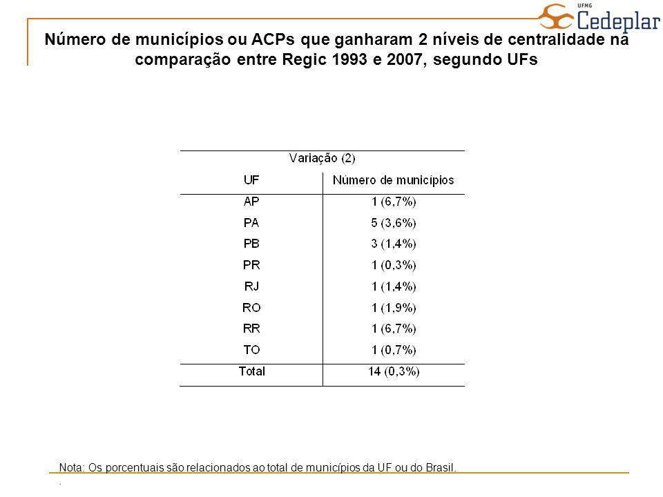 Número de municípios ou ACPs que ganharam 2 níveis de centralidade na comparação entre Regic 1993 e 2007, segundo UFs Nota: Os porcentuais são relacio