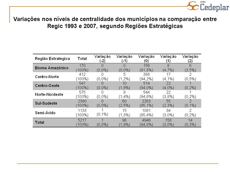Variações nos níveis de centralidade dos municípios na comparação entre Regic 1993 e 2007, segundo Regiões Estratégicas