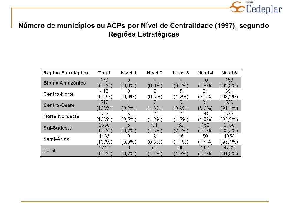 Número de municípios ou ACPs por Nível de Centralidade (1997), segundo Regiões Estratégicas