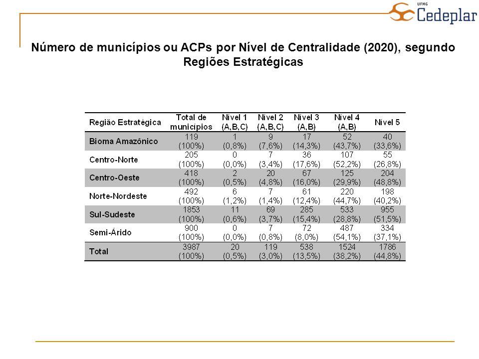 Número de municípios ou ACPs por Nível de Centralidade (2020), segundo Regiões Estratégicas