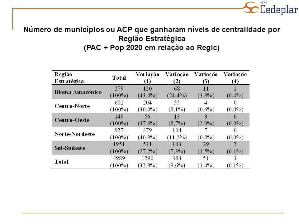 Número de municípios ou ACP que ganharam níveis de centralidade por Região Estratégica (PAC + Pop 2020 em relação ao Regic)